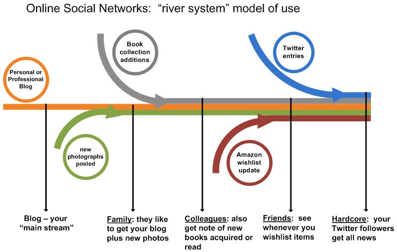 Social-Network-Communications_Tributary-diagram1b