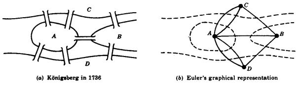 Euler's multigraph representation of the bridges of Konigsberg