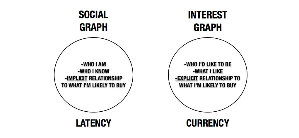 Social-vs-Interest-Graphs