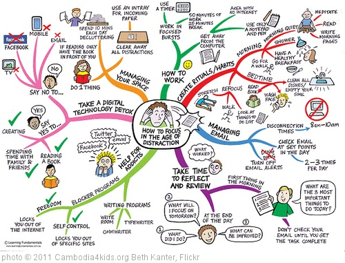 """Daniel Ferrara, thought map of """"Infotention"""" ideas."""
