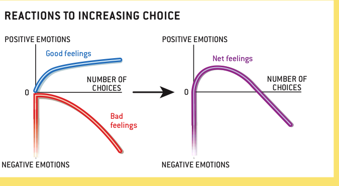 Emotional-outcomes-of-number-of-choices
