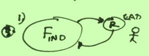 Find-Sort-Read-diagram1