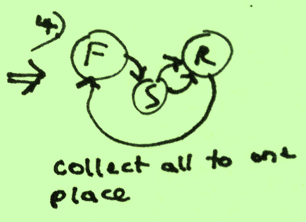 Find-Sort-Read-diagram4